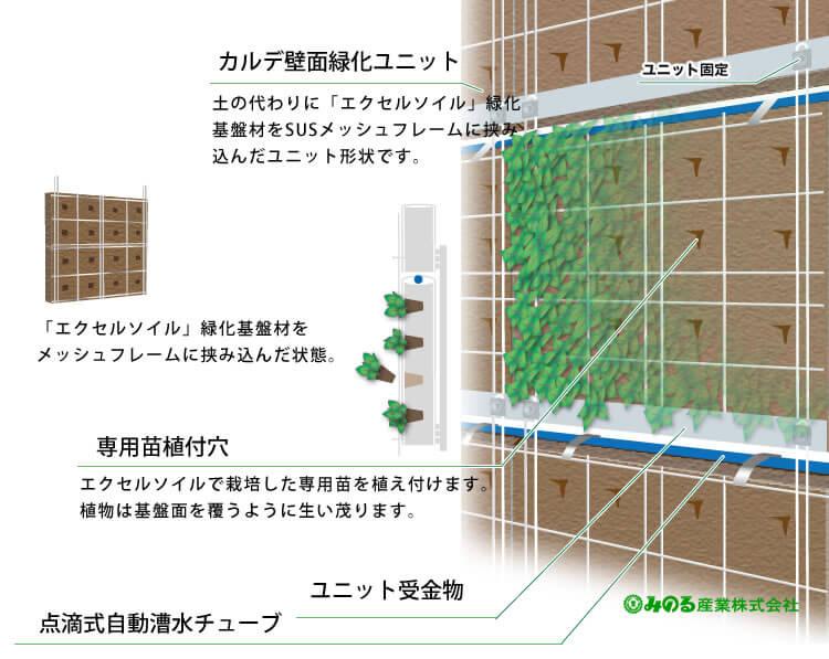 ユニット型壁面緑化システム